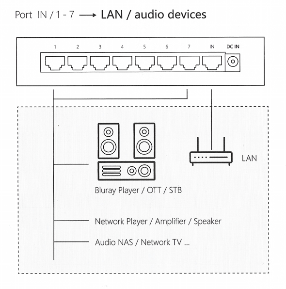 A technical drawing demonstrating the 8Switch LAN Set-up